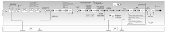 Car registration BPMN process
