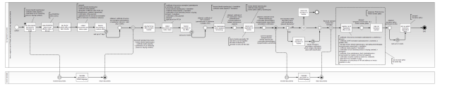 Car registration BPMN process