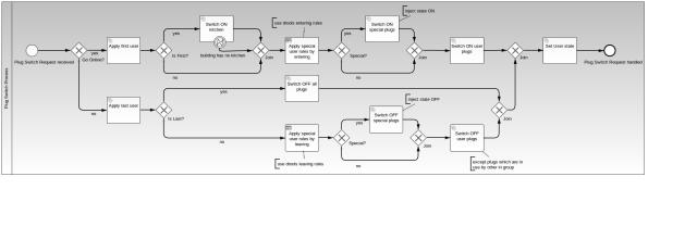 PlugSwitchProcess modeled with camunda BPM