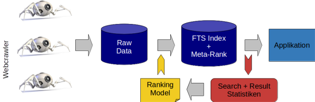 FTS Process