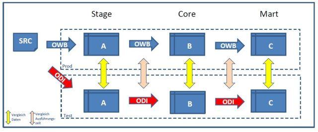 OWB_ODI_Testumgebung_Vergleiche