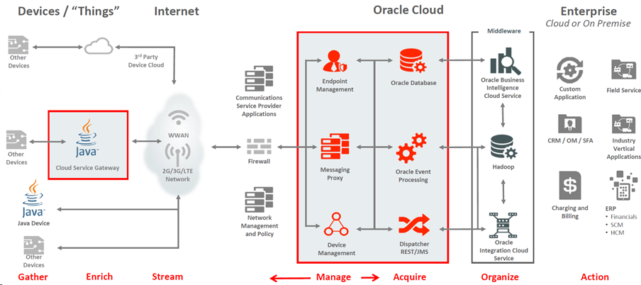 Introducing the oracle iot cloud part i overview the for Architecture iot