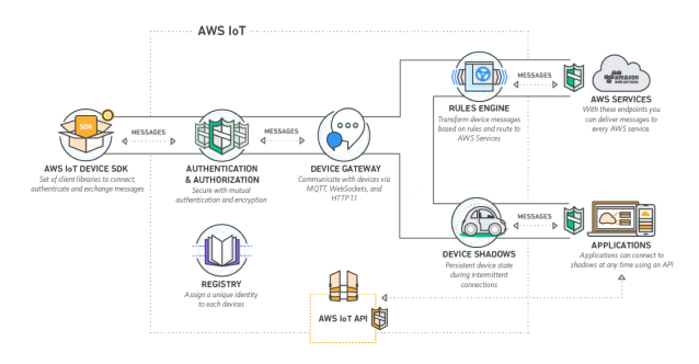 aws-iot-overview