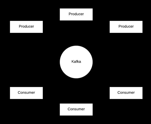 Kafka Basic - Page 1