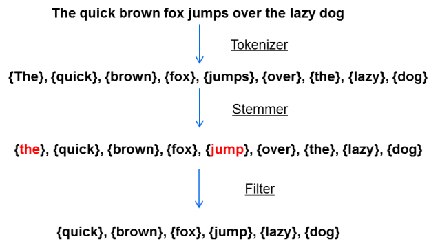 LuceneAnalyzeExample