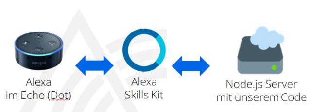 alexa-skill-architektur