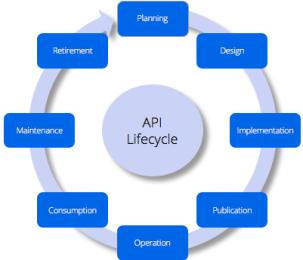 API_LIfecycle