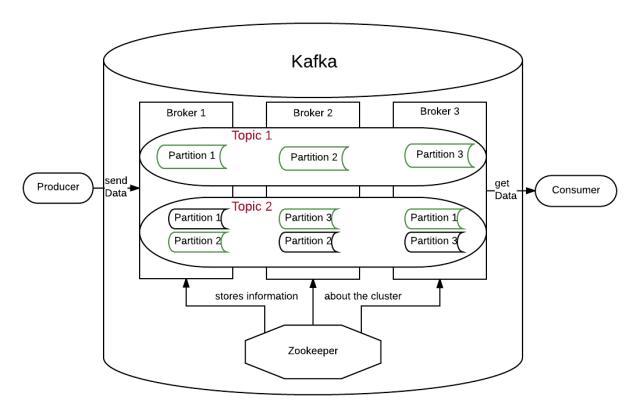 Kafka Aufbau - Page 1